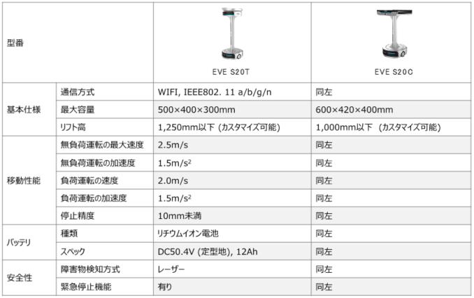 物流ロボティクスの(株)ギークプラス、今年7月よりソーティングロボットEVE S20シリーズを販売開始
