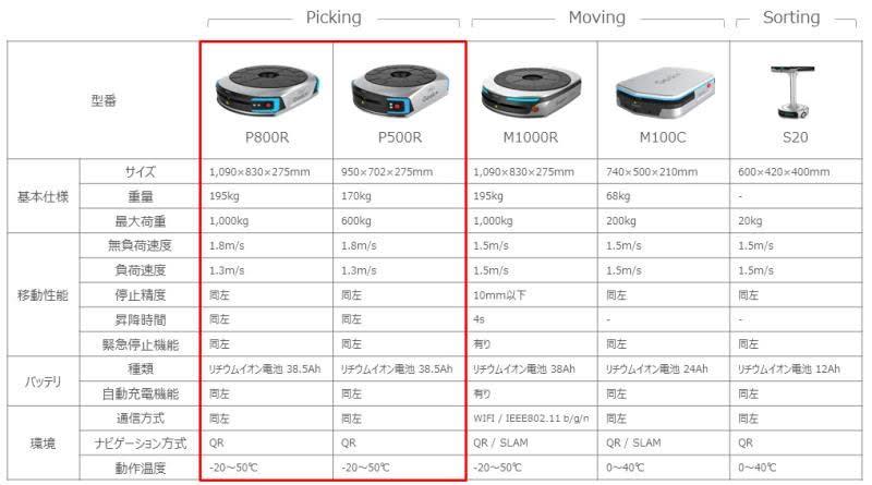 ニュース | <br>アスクルに、SBロジスティクスと物流ロボティクスのギークプラスが、搬送ロボット111台を導入