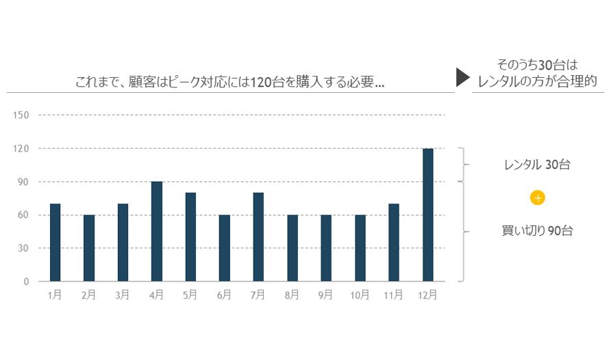 ニュース | DHLとの業務提携により<br>出荷効率が40%向上